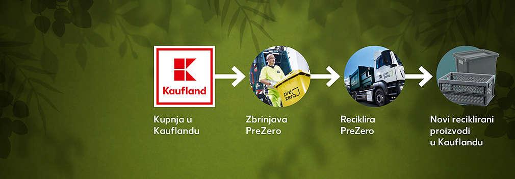 Kreislauf, der erklärt, wie durch das Entsorgen und Recyceln mit PreZero neue Recyclingprdukte bei Kaufland entstehen